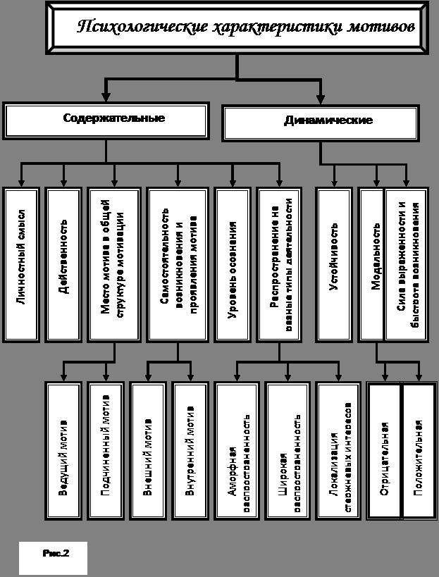 Маркова а.к структура мотивационной сферы