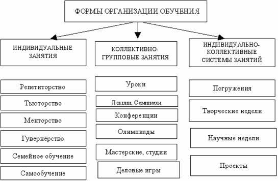 Организационные формы обучения tissu nn ru Организационные формы обучения
